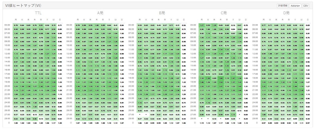 1.局別・時間帯別VI値・AI値ヒートマップ