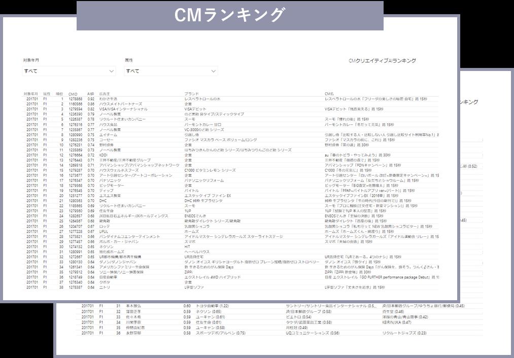 6.AI値ランキング(CM)