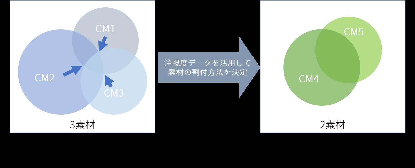 8月と10月 TVISIONデータを使ったプランニングの改善イメージ図