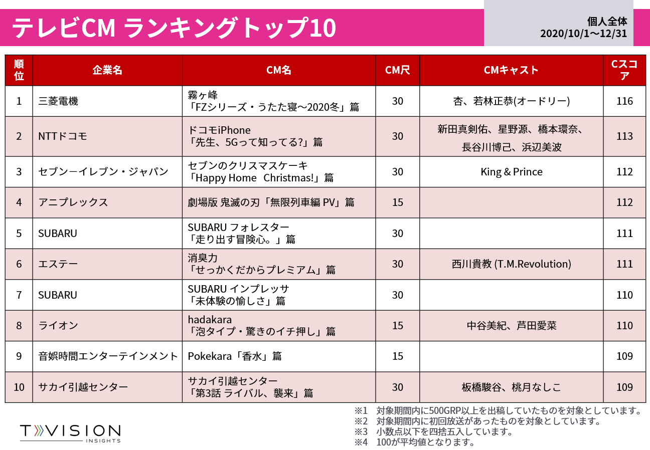 2020年10月~12月 テレビCMランキング Cスコア