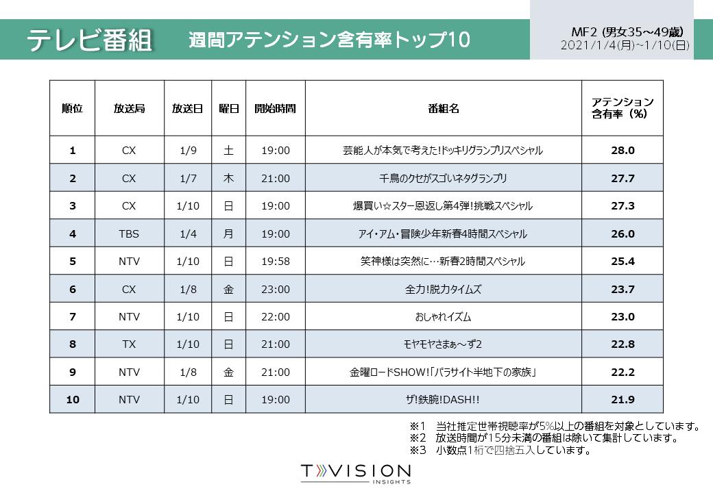 2021/1/4週 テレビ番組ランキング