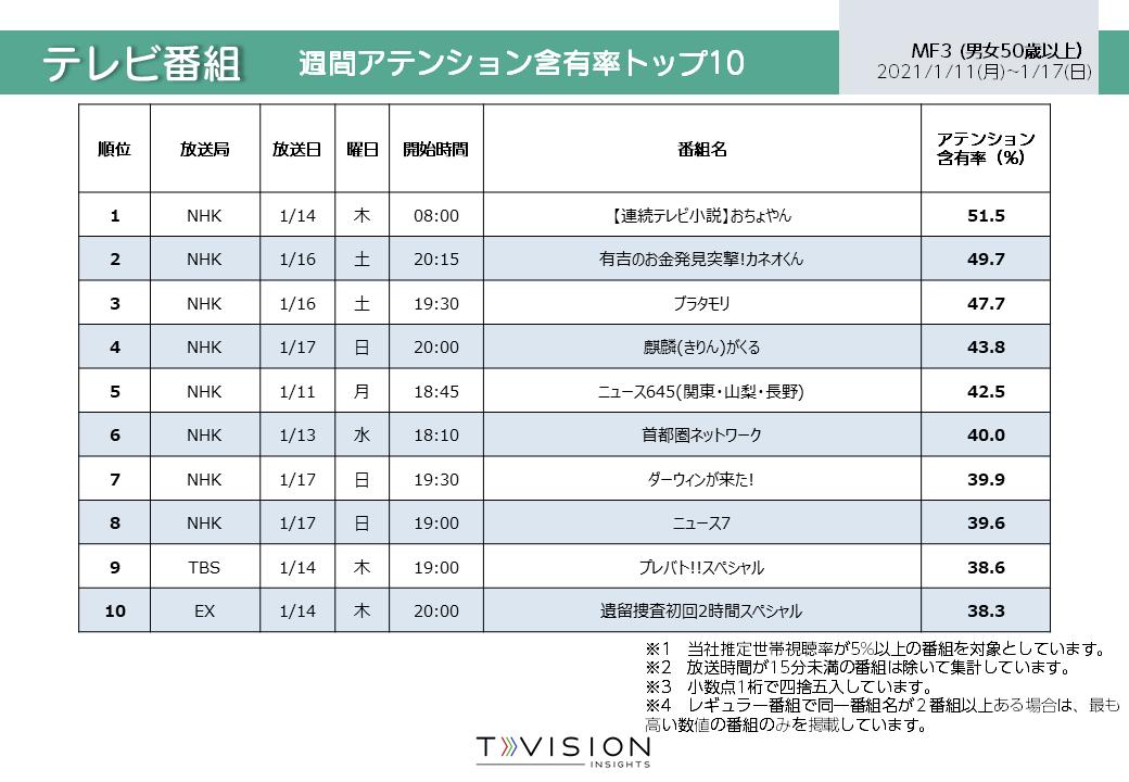 2021/1/11週 テレビ番組ランキング