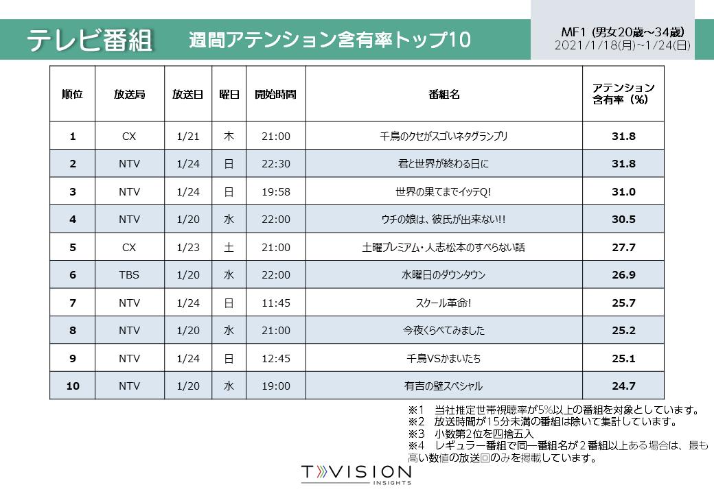 2021/1/18週 テレビ番組ランキング