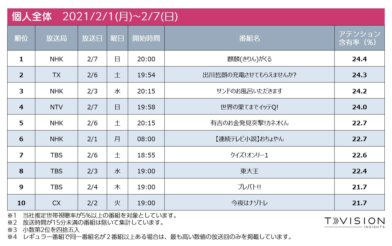 2021/2/1週 テレビ番組ランキング個人全体