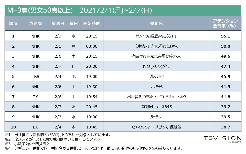 2021/2/1週 テレビ番組ランキングMF3層