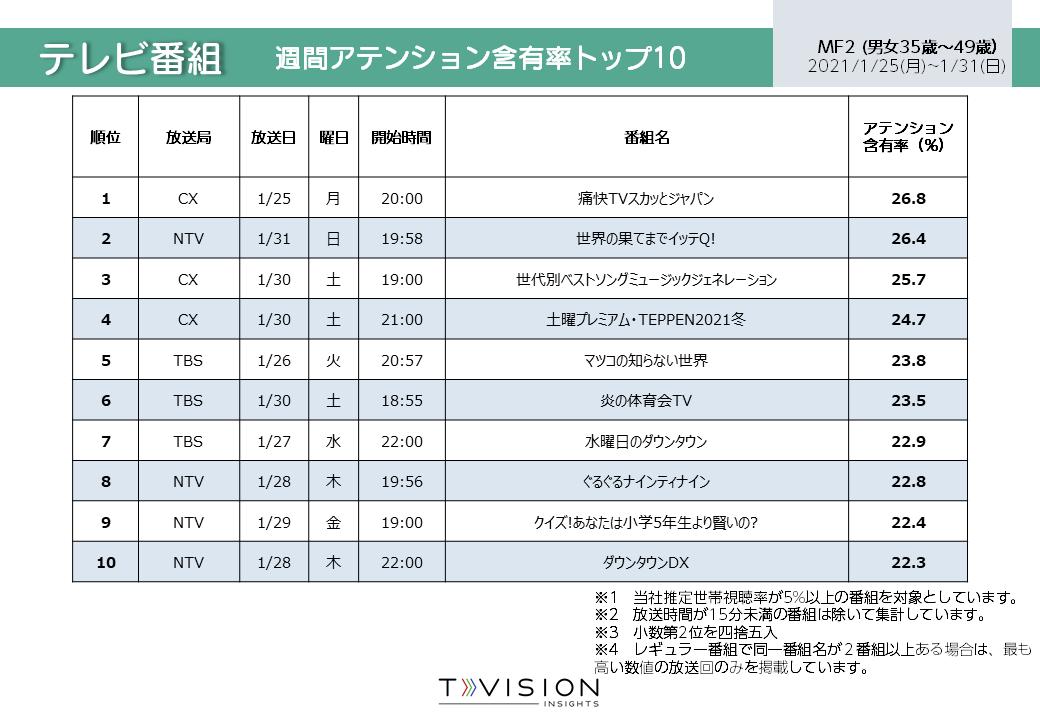 2021/1/25週 テレビ番組ランキング