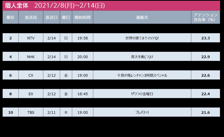 2021/2/8週 テレビ番組ランキング個人全体