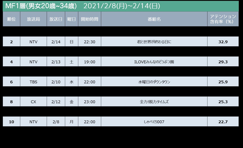 2021/2/8週 テレビ番組ランキングMF2層