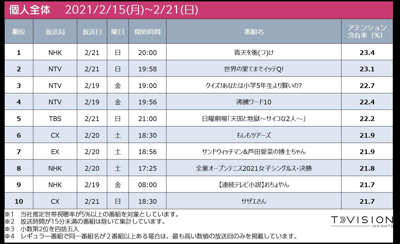 2021/2/15週 テレビ番組ランキング個人全体