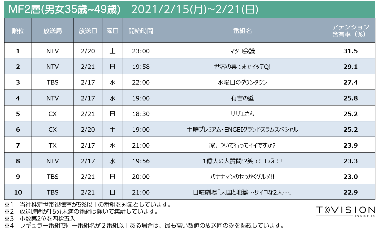 2021/2/15週 テレビ番組ランキングMF2層