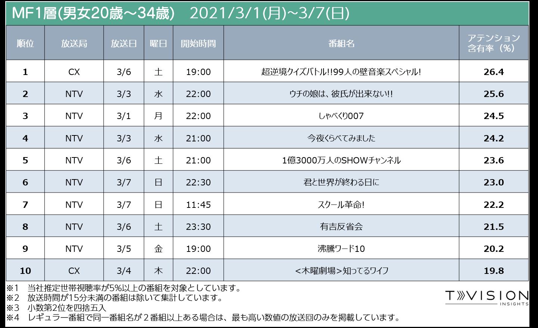 2021/3/1週 テレビ番組ランキングMF1層