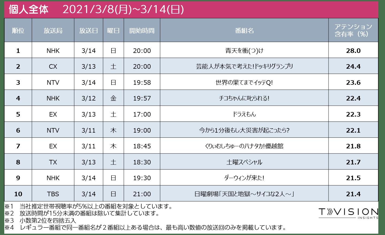 2021/3/8週 テレビ番組ランキング個人全体