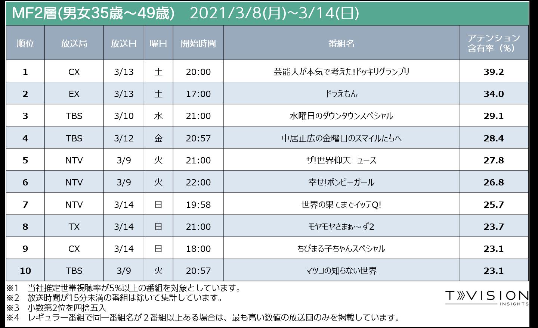 2021/3/8週 テレビ番組ランキングMf2層