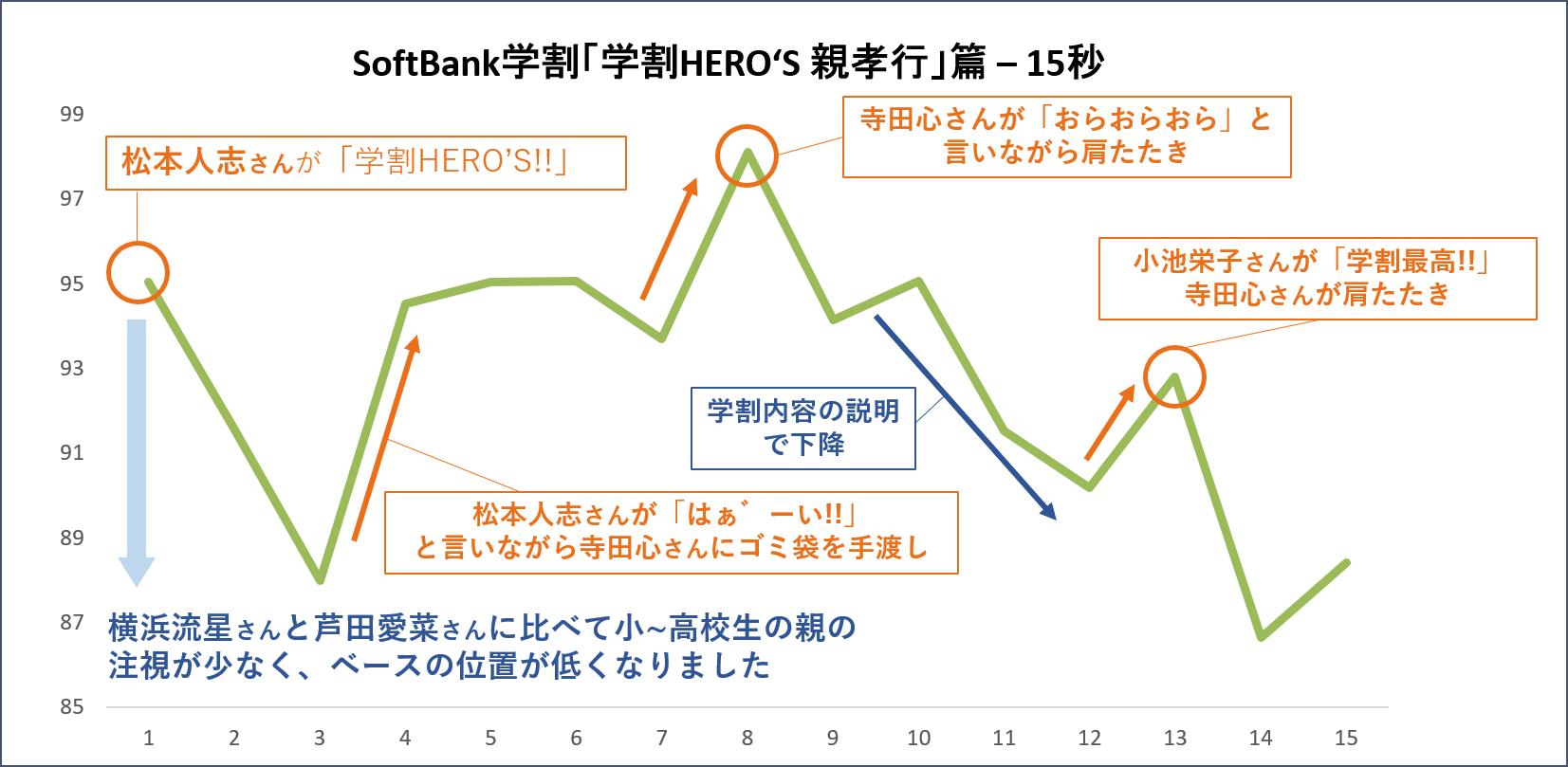 Softbank_毎秒グラフ