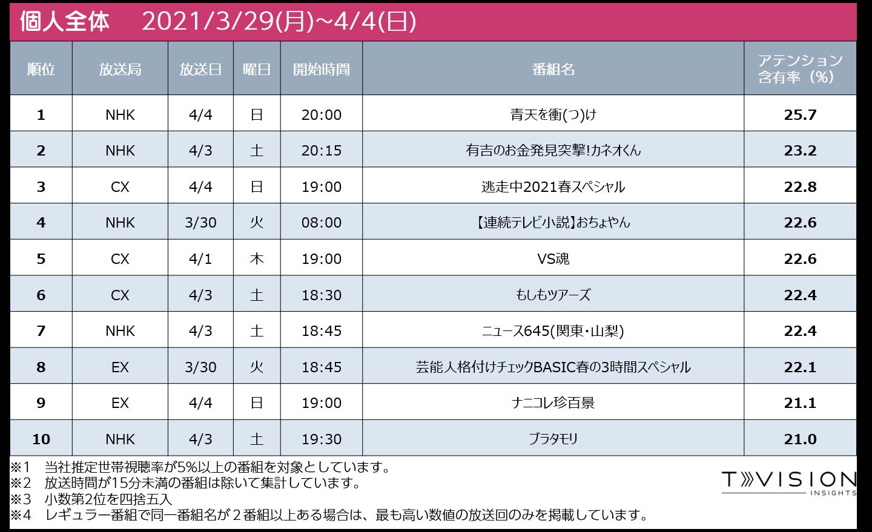 3/29週テレビ番組ランキング個人全体