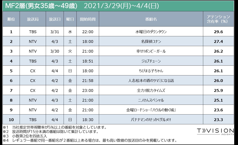 3/29週テレビ番組ランキングMf2層