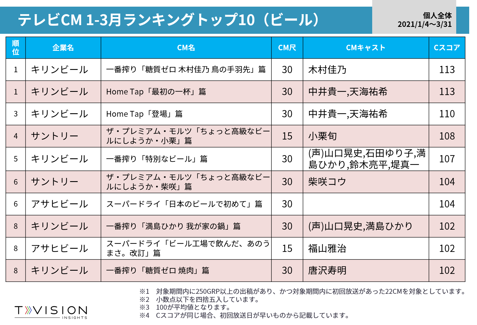 テレビCM1-3月Cスコア ビールカテゴリーランキング