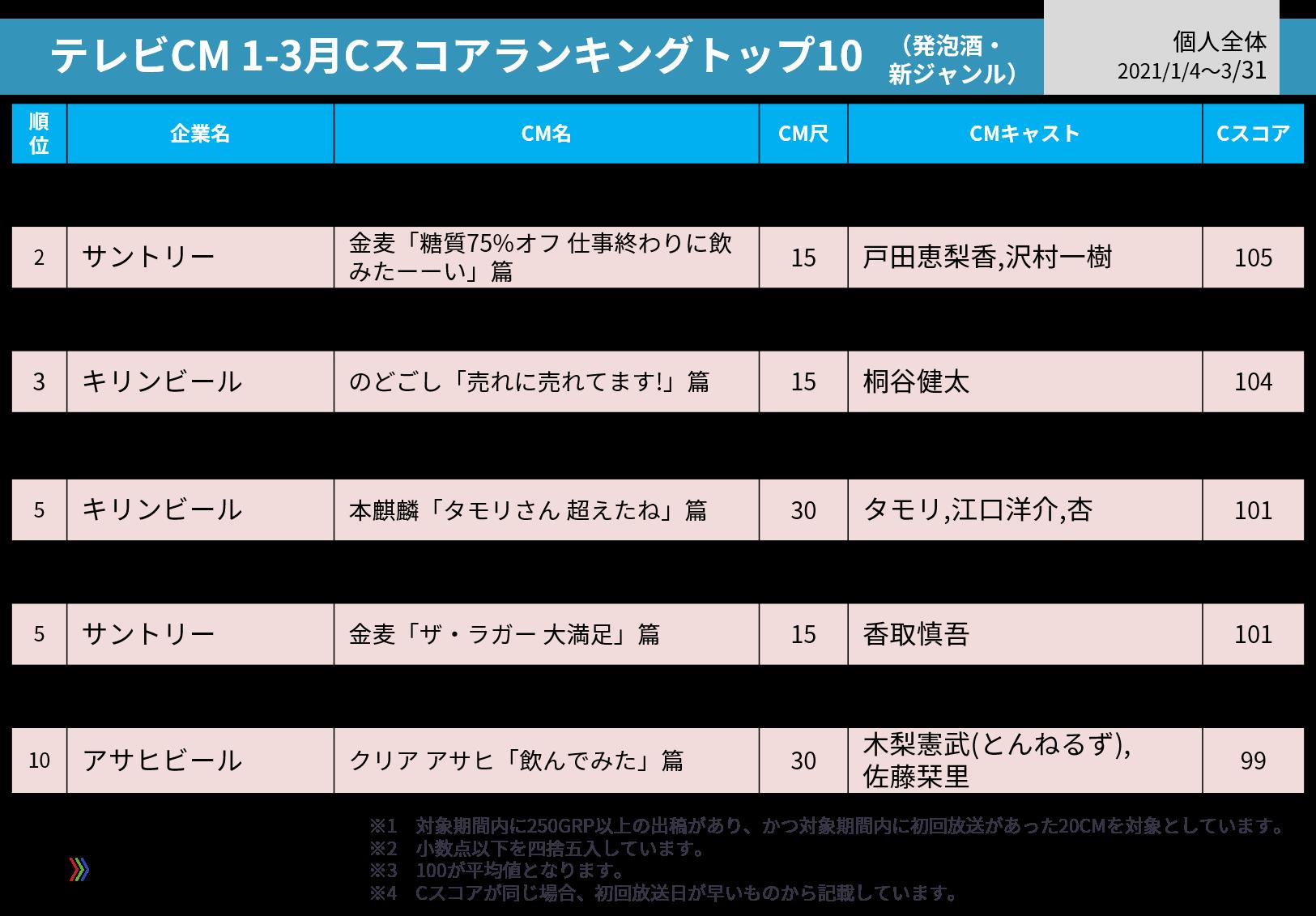 テレビCM1-3月Cスコア発泡酒・新ジャンルカテゴリーランキング