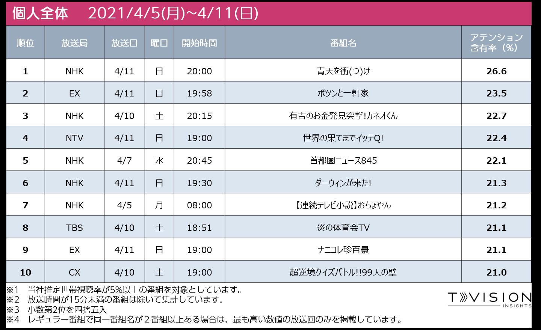 週間テレビ番組ランキング 個人全体 2021/4/5 (月) ~ 2021/4/11(日)
