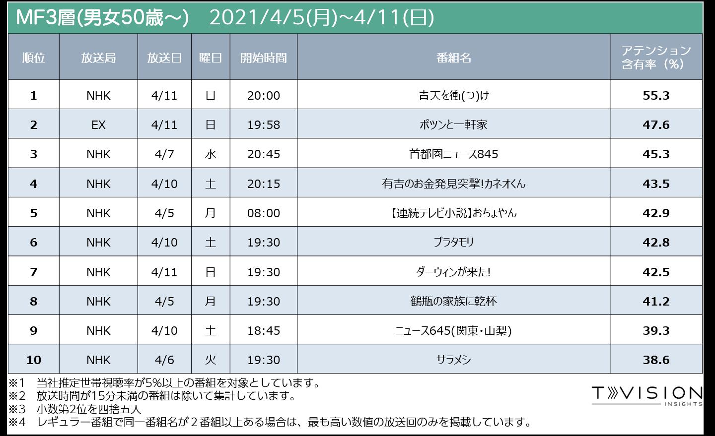 週間テレビ番組ランキング MF3層 2021/4/5 (月) ~ 2021/4/11(日)