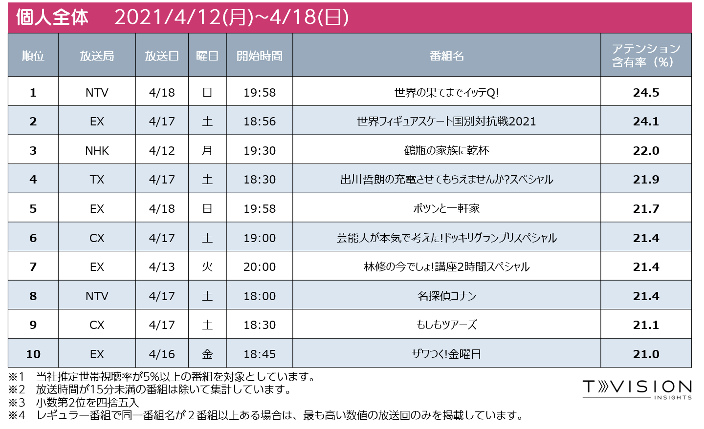 週間テレビ番組ランキング個人全体 2021/4/12 (月) ~ 2021/4/18(日)