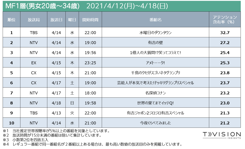 週間テレビ番組ランキング MF1層 2021/4/12 (月) ~ 2021/4/18(日)