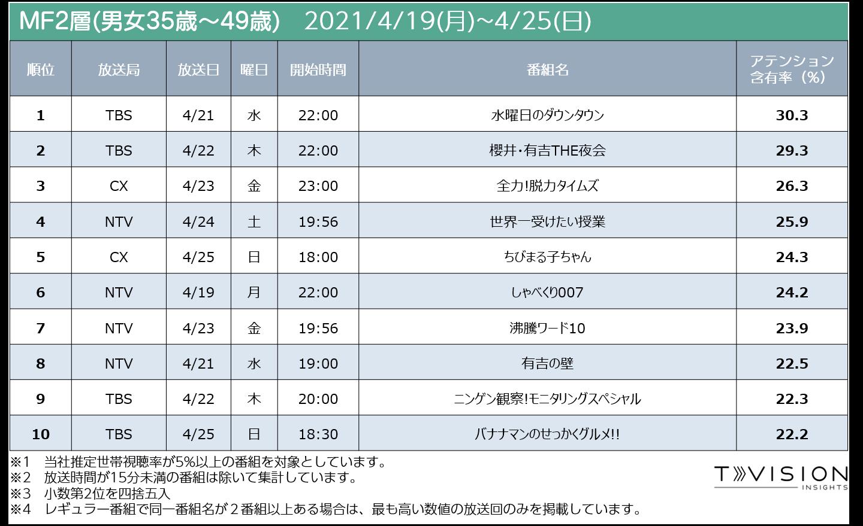 週間テレビ番組ランキング個人全体 2021/4/19 (月) ~ 2021/4/25(日)
