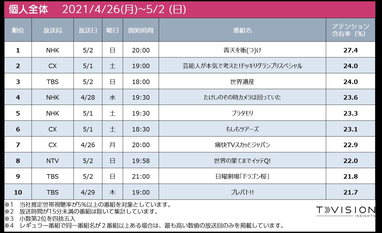 週間テレビ番組ランキング個人全体 2021/4/26 (月) ~ 2021/5/2(日)
