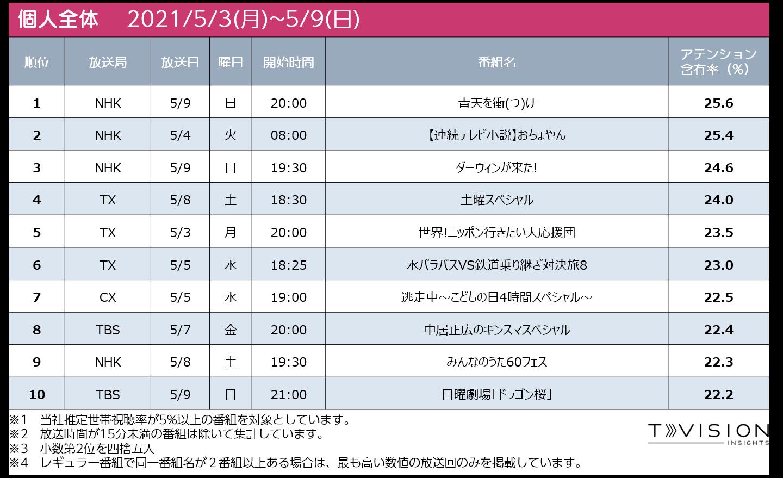 週間テレビ番組ランキング個人全体 2021/5/3 (月) ~ 2021/5/9(日)