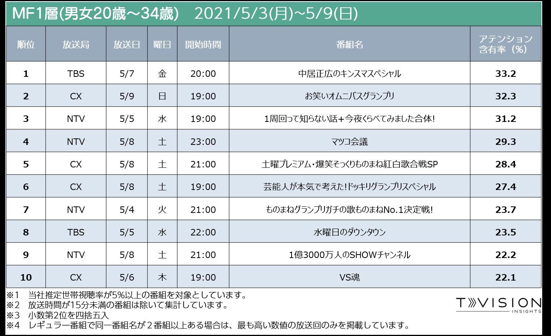 週間テレビ番組ランキング MF1層 2021/5/3 (月) ~ 2021/5/9(日)