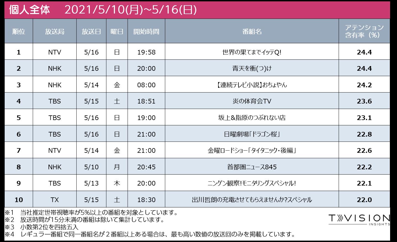 週間テレビ番組ランキング個人全体 2021/5/7 (月) ~ 2021/5/16(日)