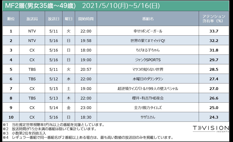 週間テレビ番組ランキングMF2 2021/5/7 (月) ~ 2021/5/16(日)