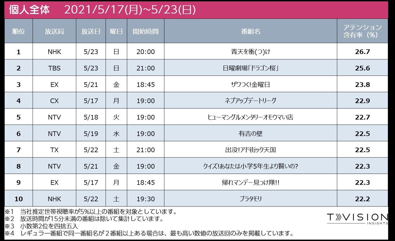 週間テレビ番組ランキング個人全体 2021/5/17 (月) ~ 2021/5/23(日)
