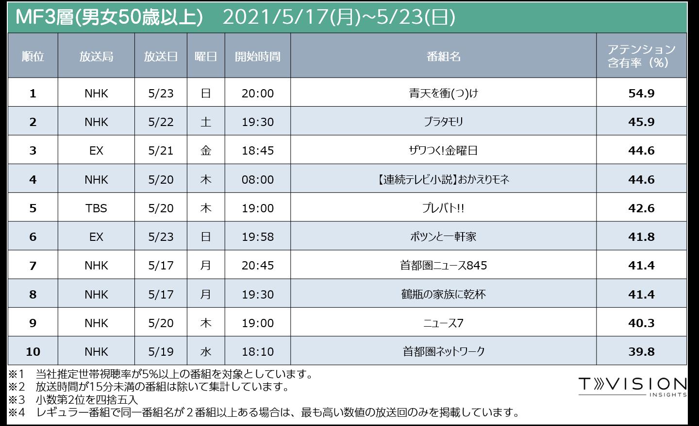 週間テレビ番組ランキングMF3 2021/5/17 (月) ~ 2021/5/23(日)